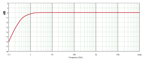 Frequency response Nor1207