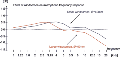 As can be seen from these graphs, the effect of a windscreen as such on the microphone frequency response will, for most practical cases be negligible magnitude