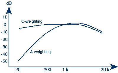 If we make a sound level meter with a circuitry simulating the basic aspects of human hearing vs. level/frequency, a better correlation between perceived loudness and the measured results will be obtained. The circuitry is referred to as a weighting network and the measurement are referred to as weighted, since more weight is put on some frequency regions than others.