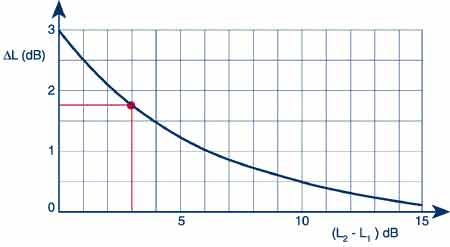 To add two sound pressure levels coming from two independent sources, a special graph is used.