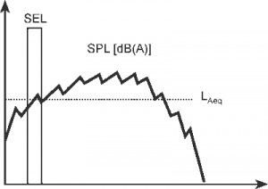 Fig. shows the relationship between the SEL, the SPL and the Leq. The Leq is the constant level needed to produce the same amount of energy as the actual varying sound (the SPL).